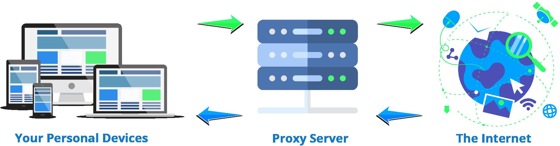 How proxy servers work